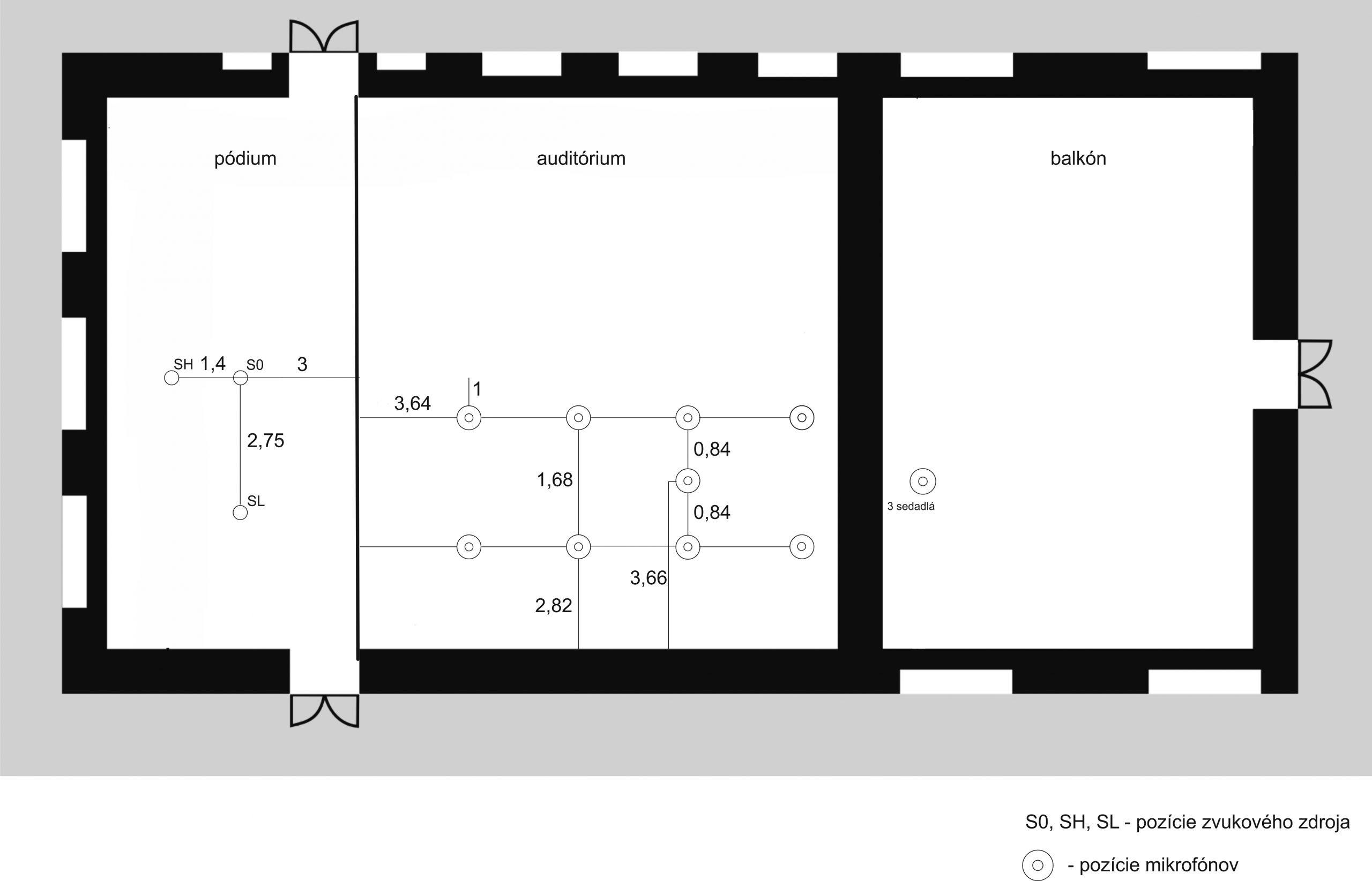 Obrázok 1 Pôdorys a rozmiestnenie mikrofónov podľa metodiky Hidaku, Beranka a Ok